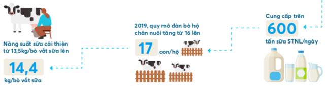 Thách thức nào cho mục tiêu tăng trưởng 10% doanh thu 2020 của Vinamilk? - Ảnh 5.