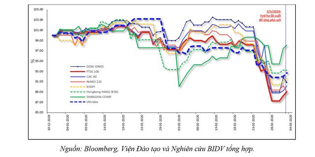 Fed hạ lãi suất khẩn cấp: Liệu đã đúng bệnh và hàm ý gì với Việt Nam? - Ảnh 1.