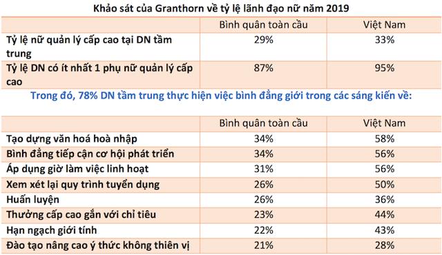 Việt Nam có tỷ lệ nữ giới là lãnh đạo cao hơn bình quân thế giới - Ảnh 1.