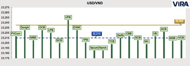 Có yếu tố bất thường, thị trường tiền tệ Việt Nam sẽ thế nào trong tháng này? - Ảnh 2.