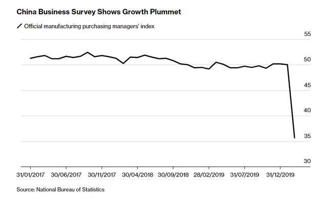 Bloomberg: 4 kịch bản u ám cho kinh tế toàn cầu vì Covid-19  - Ảnh 1.
