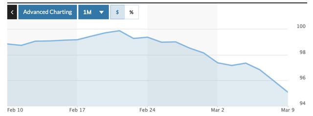 Giá USD giảm mạnh - Ảnh 1.