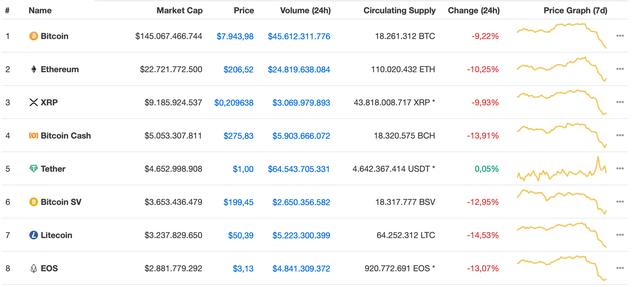 Bitcoin lao dốc, hàng loạt đồng tiền ảo bị bán tháo trên toàn cầu - Ảnh 1.