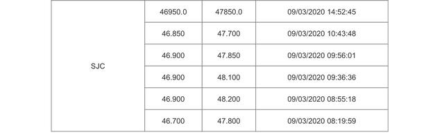 Hoa mắt với giá vàng, lại đảo chiều tăng gần nửa triệu đồng/lượng - Ảnh 1.