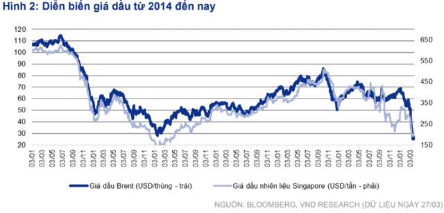 Giá dầu giảm sâu tác động ra sao tới nhóm cổ phiếu dầu khí? - Ảnh 1.