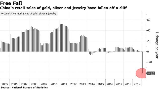Dân Trung Quốc e dè trước hoạt động mua sắm khiến thị trường vàng lớn nhất thế giới đóng băng, nhu cầu trên toàn cầu bị đảo lộn - Ảnh 1.
