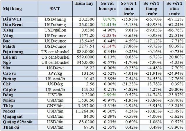 Thị trường ngày 1/4: Giá vàng giảm hơn 2% do đồng USD tăng mạnh; đồng, quặng sắt, cà phê cùng tăng  - Ảnh 1.