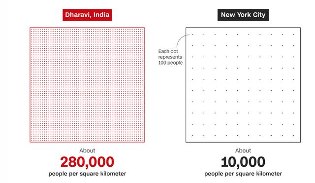 1 toilet, ngàn người sử dụng: Khi cách ly trở thành đặc quyền của giới nhà giàu Ấn Độ, còn dân nghèo thì không thể - Ảnh 8.