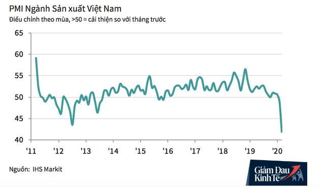 Dữ liệu mới nhất này cho thấy sức khoẻ ngành sản xuất ở Việt Nam đang giảm mạnh vì dịch Covid-19 - Ảnh 1.