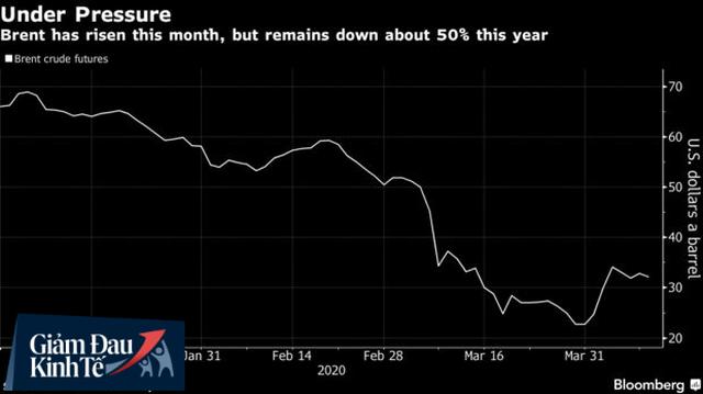 Mexico thoát khỏi cuộc đàm phán trực tuyến của OPEC+, thỏa thuận dầu mỏ Nga - Ả rập Xê út bị đe dọa - Ảnh 1.