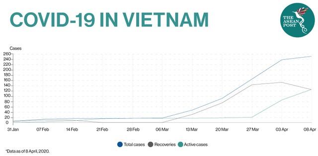 The ASEAN Post: Việt Nam và phản ứng gương mẫu trong việc chống Covid-19 - Ảnh 1.