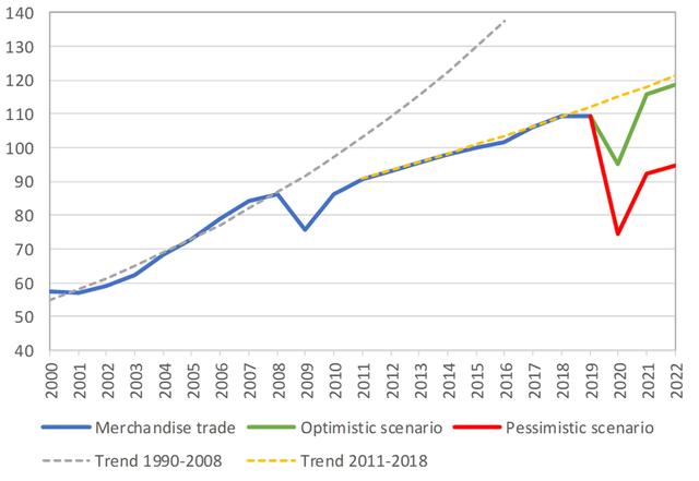 WTO dự báo Covid-19 có thể làm giảm tới 1/3 thương mại toàn thế giới, kịch bản lạc quan vẫn nghiêm trọng hơn khủng hoảng 2008 - Ảnh 1.