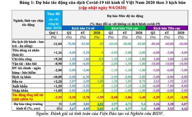 Cập nhật 3 kịch bản tăng trưởng kinh tế Việt Nam năm 2020 trong bối cảnh đại dịch Covid-19 - Ảnh 2.