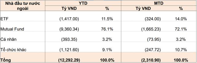 Gần 13.000 tỷ đồng khối ngoại bán ròng trong những tháng đầu năm đến từ đâu? - Ảnh 1.