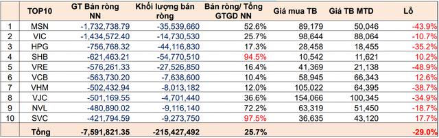 Gần 13.000 tỷ đồng khối ngoại bán ròng trong những tháng đầu năm đến từ đâu? - Ảnh 2.