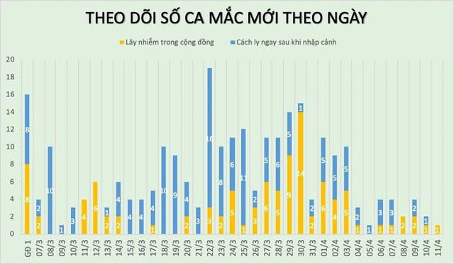 Thêm 1 ca mắc COVID-19 mới, Việt Nam ghi nhận 258 ca - Ảnh 1.