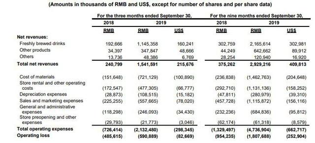 """[Gian lận & Sụp đổ] Khai khống 40% doanh số, """"kẻ thách thức Starbucks"""" đến từ Trung Quốc huy động được cả tỷ USD trước khi bốc hơi 80% giá trị - Ảnh 2."""