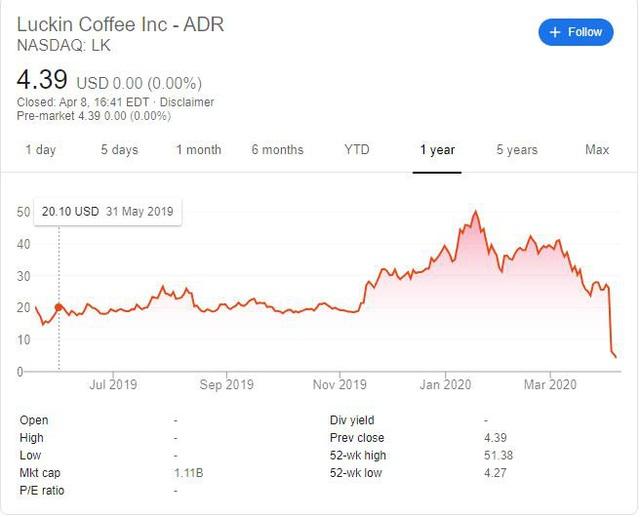 """[Gian lận & Sụp đổ] Khai khống 40% doanh số, """"kẻ thách thức Starbucks"""" đến từ Trung Quốc huy động được cả tỷ USD trước khi bốc hơi 80% giá trị - Ảnh 4."""