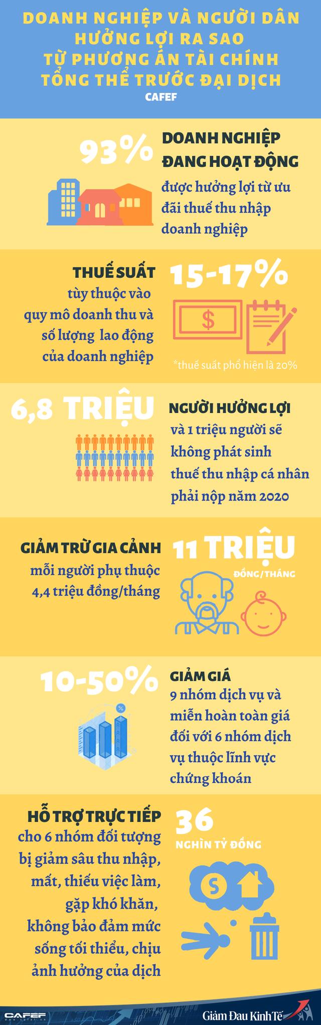 [Infographic] Phương án Tài chính tổng thể trước đại dịch của Bộ Tài chính và những con số quan trọng: Người dân, doanh nghiệp hưởng lợi ra sao? - Ảnh 1.