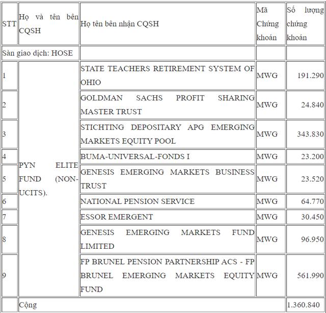 Pyn Elite Fund và nhóm quỹ Dragon Capital bán ra lượng lớn cổ phiếu Thế giới di động - Ảnh 1.