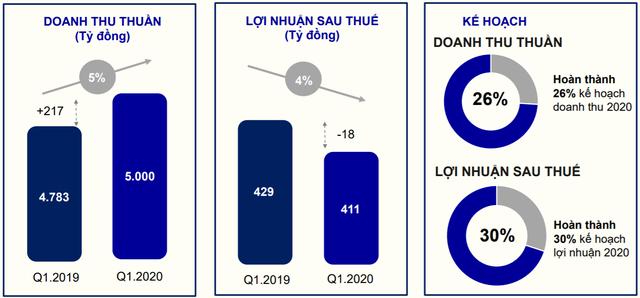 PNJ lãi quý 1 ước đạt 411 tỷ đồng, hoàn thành 30% kế hoạch năm - Ảnh 1.