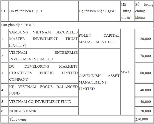 Pyn Elite Fund và nhóm quỹ Dragon Capital bán ra lượng lớn cổ phiếu Thế giới di động - Ảnh 2.