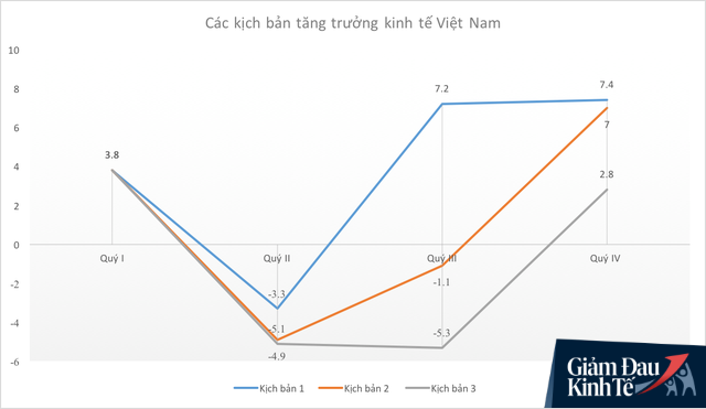 VEPR dự báo 3 kịch bản kinh tế cho Việt Nam năm 2020: Lạc quan nhất là tăng trưởng 4,2% - Ảnh 1.