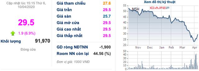 Cổ phiếu dệt may: Một tuần bứt phá mặc cho áp lực từ COVID-19, TNG và MSH góp mặt vào top với mức tăng trên 24% - Ảnh 2.