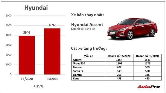 Giảm giá bớt lãi, nhiều hãng xe bán chạy bất ngờ trong mùa dịch: Có cả những cái tên xưa nay ế nhất Việt Nam - Ảnh 2.