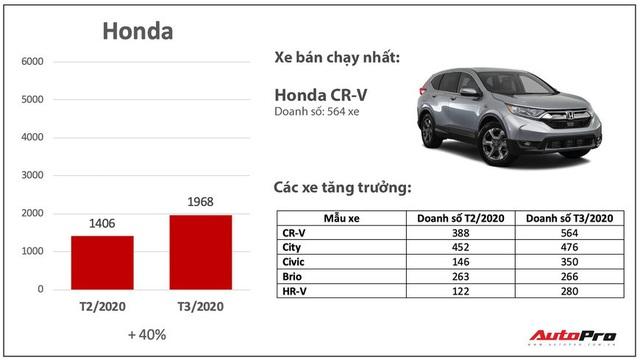 Giảm giá bớt lãi, nhiều hãng xe bán chạy bất ngờ trong mùa dịch: Có cả những cái tên xưa nay ế nhất Việt Nam - Ảnh 3.