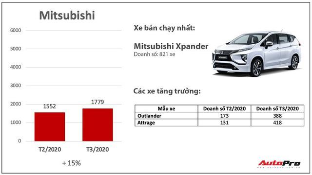 Giảm giá bớt lãi, nhiều hãng xe bán chạy bất ngờ trong mùa dịch: Có cả những cái tên xưa nay ế nhất Việt Nam - Ảnh 4.