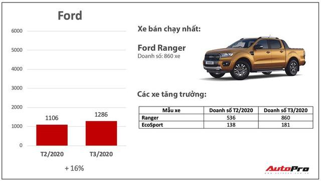 Giảm giá bớt lãi, nhiều hãng xe bán chạy bất ngờ trong mùa dịch: Có cả những cái tên xưa nay ế nhất Việt Nam - Ảnh 5.