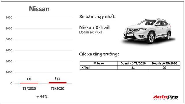 Giảm giá bớt lãi, nhiều hãng xe bán chạy bất ngờ trong mùa dịch: Có cả những cái tên xưa nay ế nhất Việt Nam - Ảnh 6.