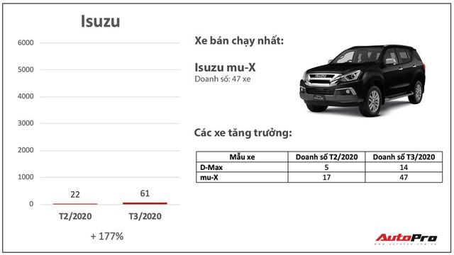 Giảm giá bớt lãi, nhiều hãng xe bán chạy bất ngờ trong mùa dịch: Có cả những cái tên xưa nay ế nhất Việt Nam - Ảnh 7.