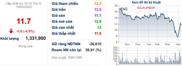 Cổ phiếu dệt may: Một tuần bứt phá mặc cho áp lực từ COVID-19, TNG và MSH góp mặt vào top với mức tăng trên 24% - Ảnh 1.