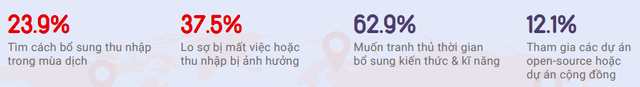 Đến 66% doanh nghiệp thích ứng tốt trước Covid-19, Việt Nam đã có sự chuẩn bị nhìn từ công cuộc số hoá kinh doanh mạnh mẽ - Ảnh 4.