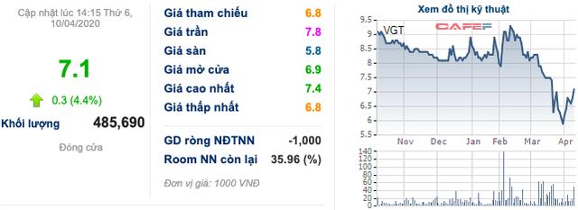Cổ phiếu dệt may: Một tuần bứt phá mặc cho áp lực từ COVID-19, TNG và MSH góp mặt vào top với mức tăng trên 24% - Ảnh 3.
