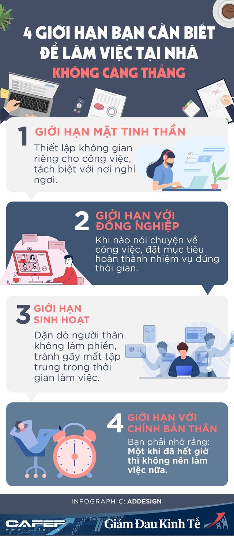 Infographic: Làm việc ở nhà 24/7 với trăm mối bận tâm, bạn nhất định không được quên 4 giới hạn đẩy lùi căng thẳng, nâng cao hiệu suất này - Ảnh 1.