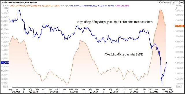 Thị trường ngày 14/04: Vàng bật tăng cao nhất 7 năm, dầu diễn biến trái chiều - Ảnh 1.