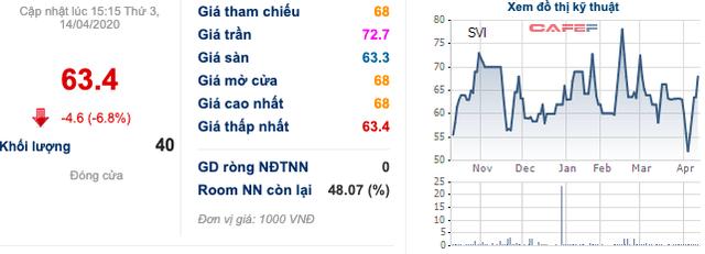 Tập đoàn Thái Lan đánh tiếng thâu tóm Bao bì Biên Hòa, nhóm quỹ SSI và Bảo Việt đồng loạt bán ra hơn 30% cổ phần - Ảnh 2.