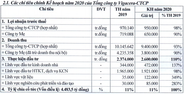 Viglacera (VGC): Đặt kế hoạch 2020 sụt giảm do lo ngại Covid-19; Nhà nước dự kiến thoái hết vốn - Ảnh 1.