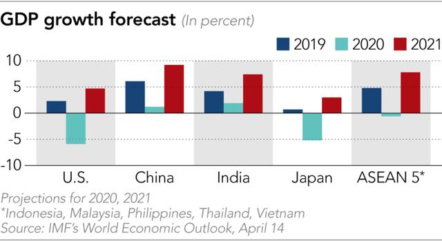IMF: Việt Nam sẽ tăng trưởng 2,7% năm 2020 nhưng nhảy vọt lên 7% năm 2021 - Ảnh 2.
