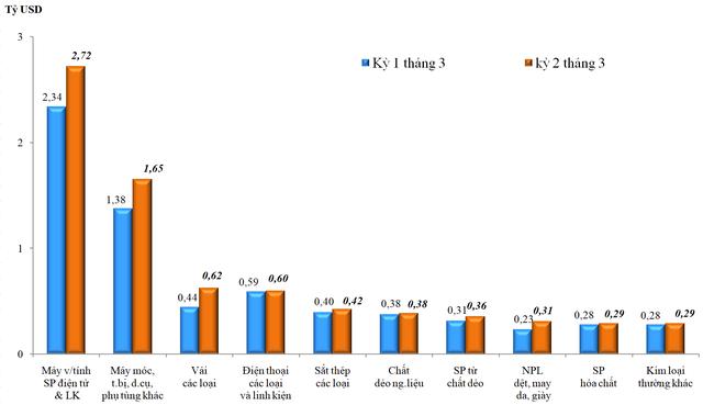 Kim ngạch xuất nhập khẩu hàng hóa Việt Nam vượt 122 tỷ USD trong quý I/2020 - Ảnh 2.