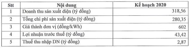 Thủy điện A Vương (AVC): Kinh doanh dưới giá vốn, quý 1/2020 báo lỗ 31 tỷ đồng - Ảnh 2.