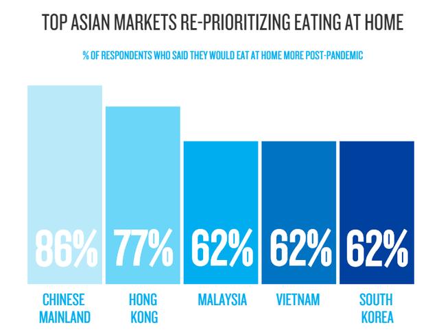 Nielsen: Vì Covid-19, 82% người Việt đã giảm ăn uống ở ngoài - Ảnh 2.