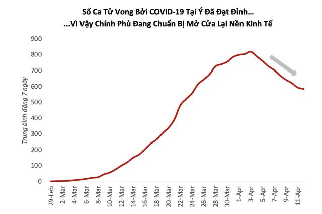 """Việt Nam đã """"làm phẳng đường cong"""" Covid-19, kỳ vọng việc mở cửa lại kinh tế sẽ diễn ra khá suôn sẻ"""