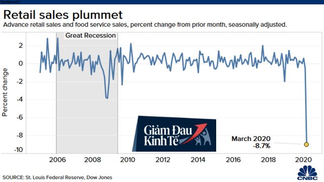 Dữ liệu kinh tế tồi tệ hơn nỗi lo sợ của phố Wall: Nền kinh tế rõ ràng đã sụp đổ ở đây - Ảnh 1.
