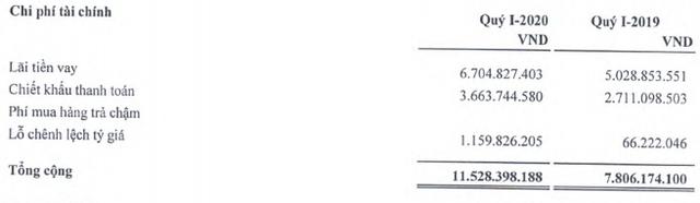 DAP – VINACHEM (DDV): Quý 1/2020 báo lỗ 6 tỷ đồng - Ảnh 1.
