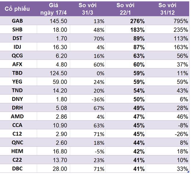 Cổ phiếu của hàng trăm doanh nghiệp đã chiến thắng Covid-19, tăng phi mã so với trước dịch - Ảnh 3.