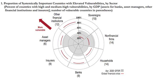 """IMF cảnh báo càng thắt chặt điều kiện tài chính càng bộc lộ nhiều """"lỗ hổng"""" - Ảnh 1."""